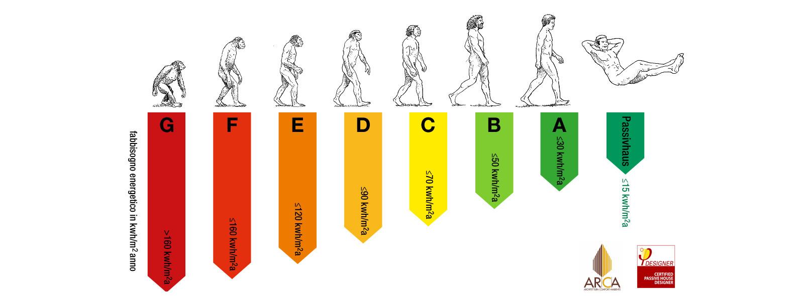 evoluzione-1